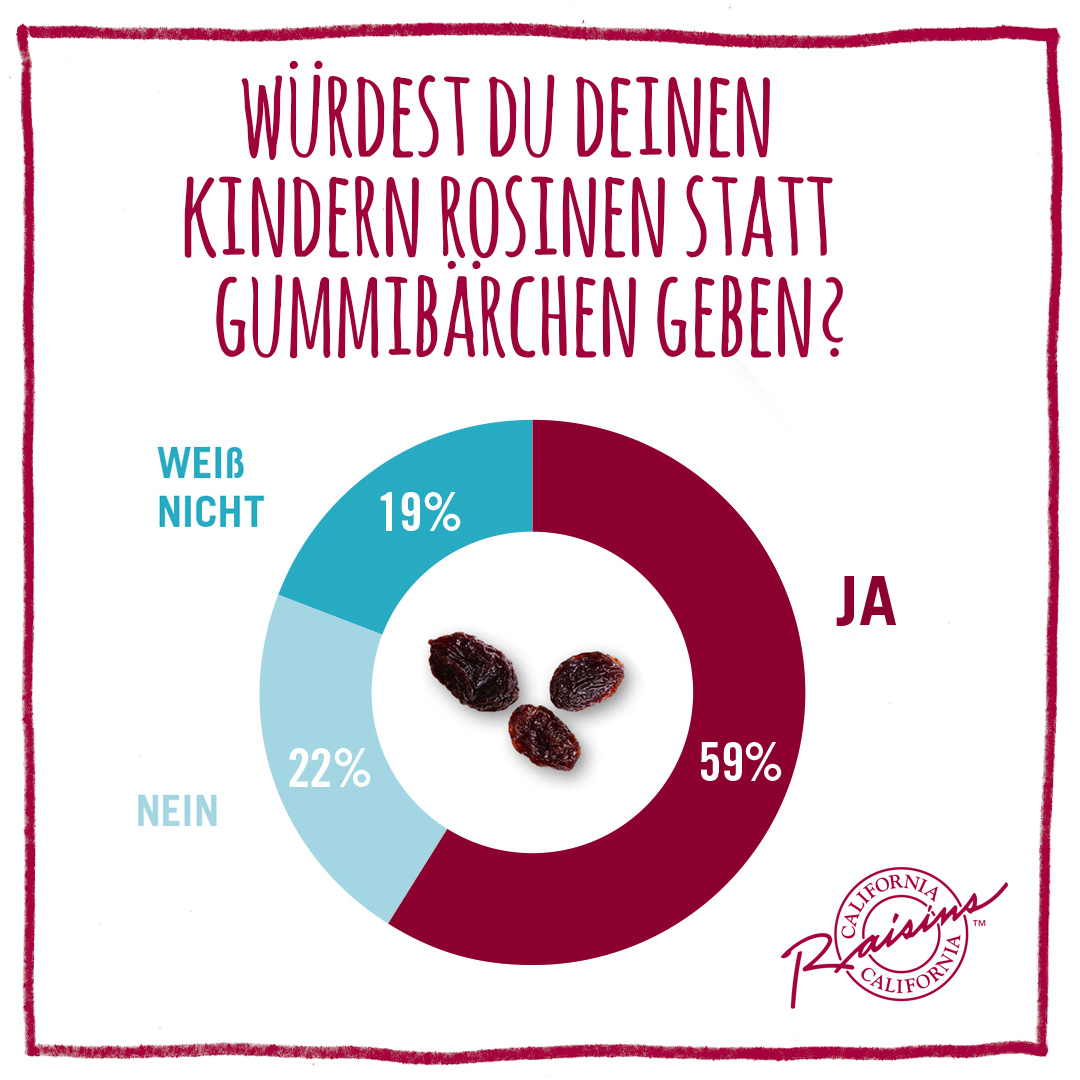 California Raisins Rosinen versus Gummibärchen